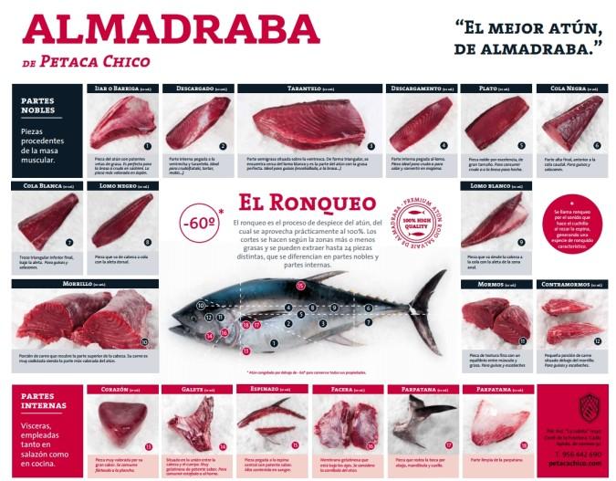 Partes del atún rojo de almadraba